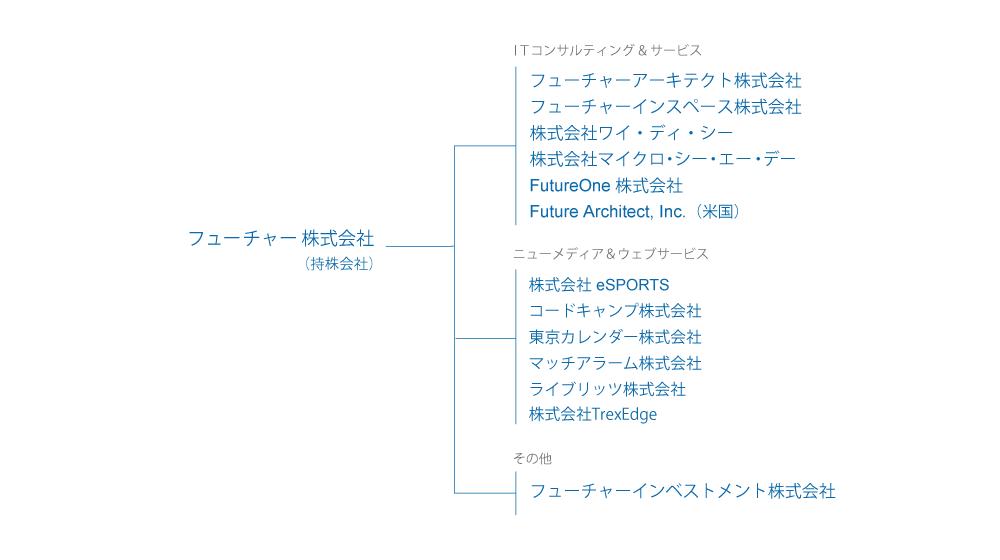 FutureOneグループ