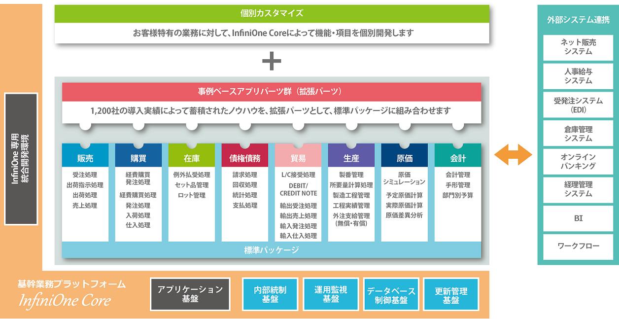 カスタマイズ型国内商習慣対応ERPパッケージ「InfiniOneERP」イメージ図