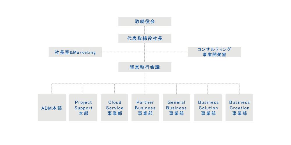 FutureOne組織図