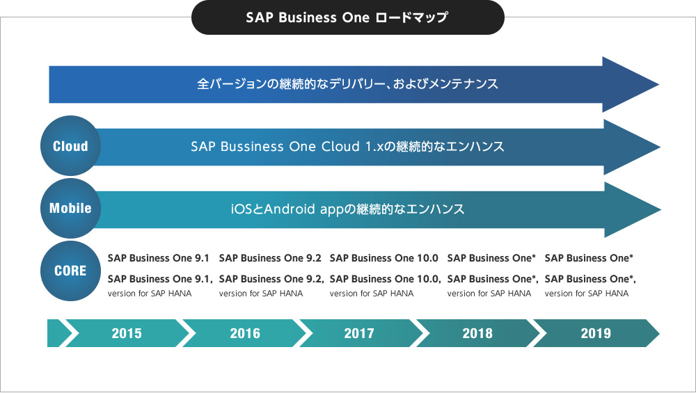 SAP Business One ロードマップ
